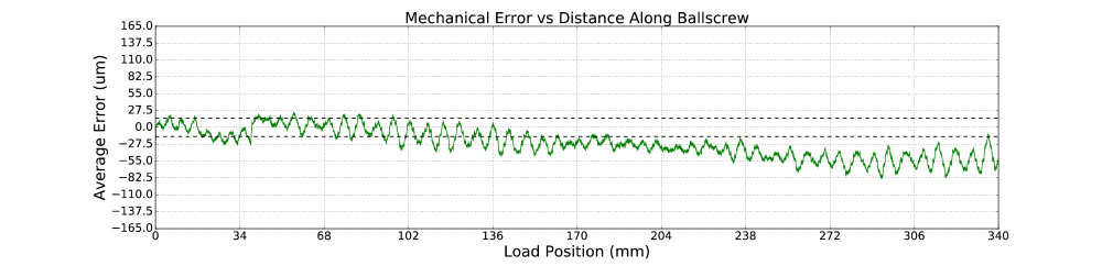 load position error vs displacement along lead screw